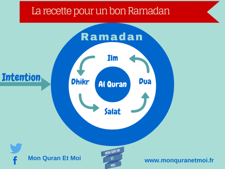 Read more about the article La recette pour un bon Ramadan : Intention – Sciences – Prières – Invocations – Dhikr – Coran