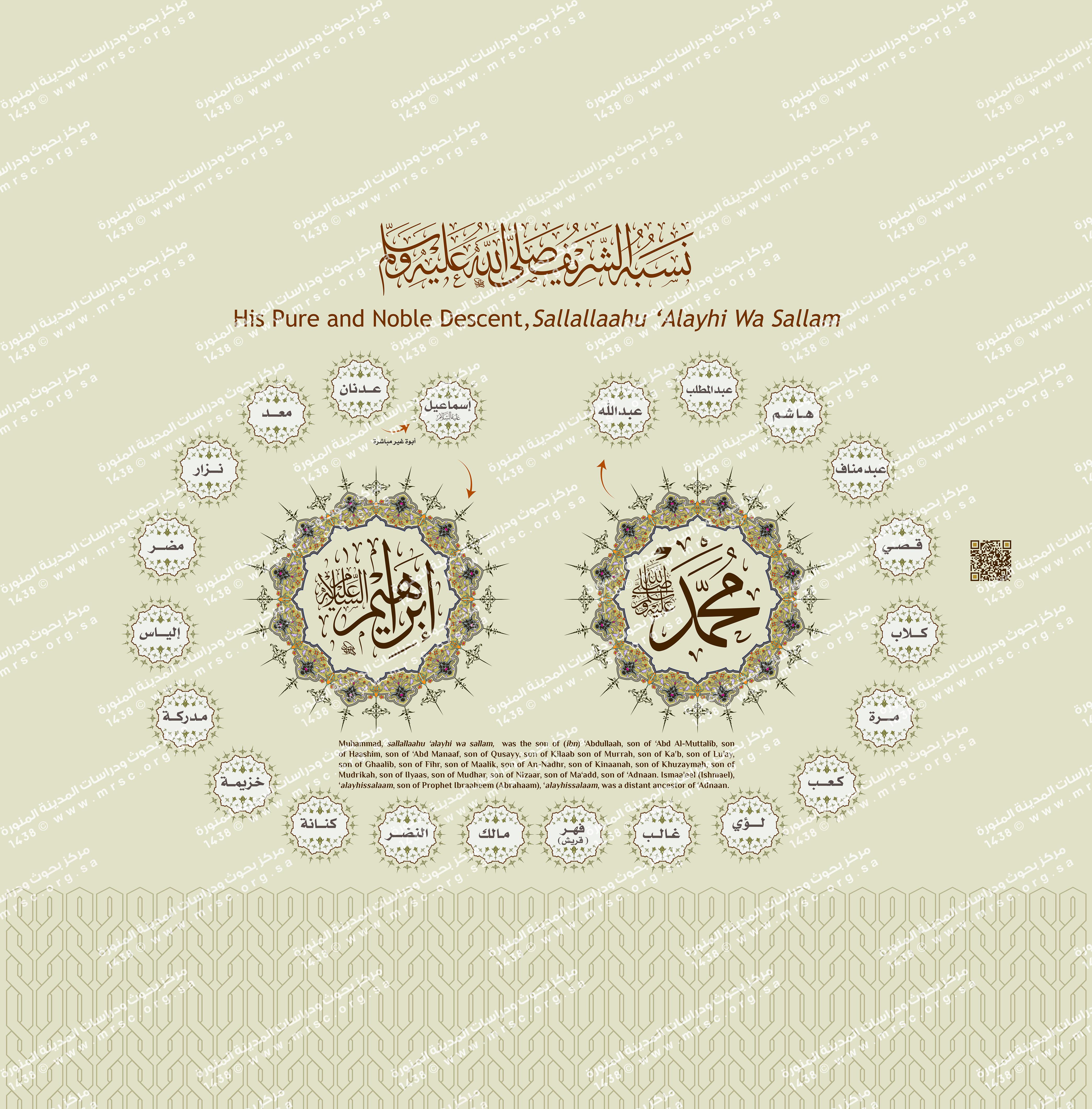 genealogie du prophete islam