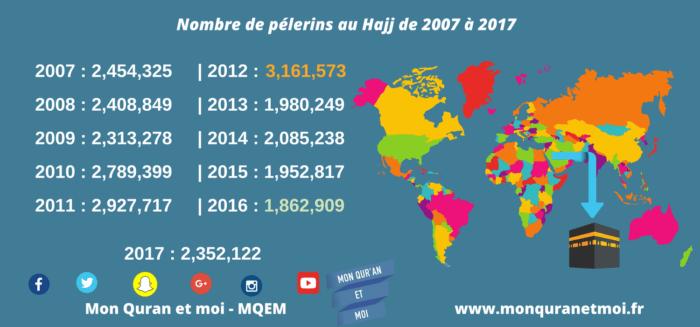 Se préparer au Hajj - Nombre de pélerins au Haaj de 2007 à 2017