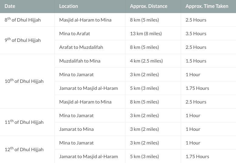 Se préparer au Hajj - les distances et les temps entre les lieux du hajj